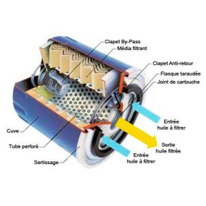 Filtre à huile ART Classic Car Parts® avec by-pass - Austin