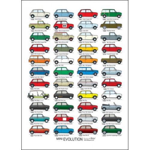 Poster Mini Evolution