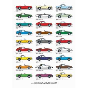 Poster Triumph Spitfire Evolution-mg-mgb
